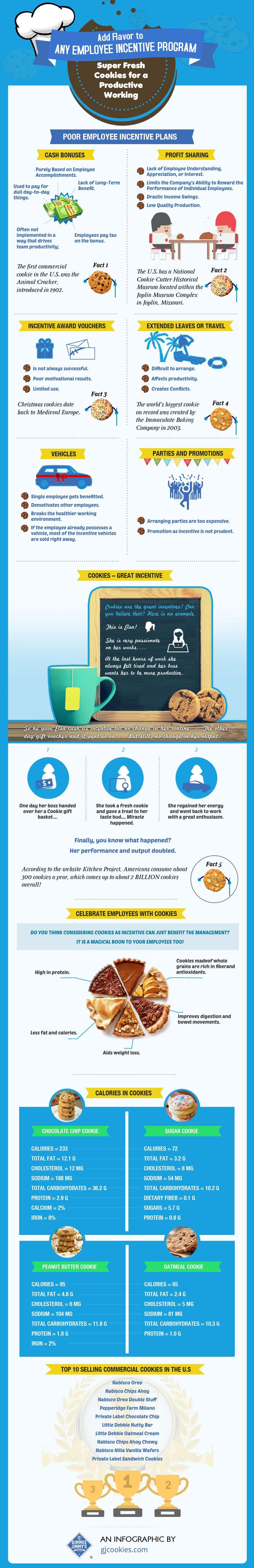 infographic-design-Gjcookies_1_